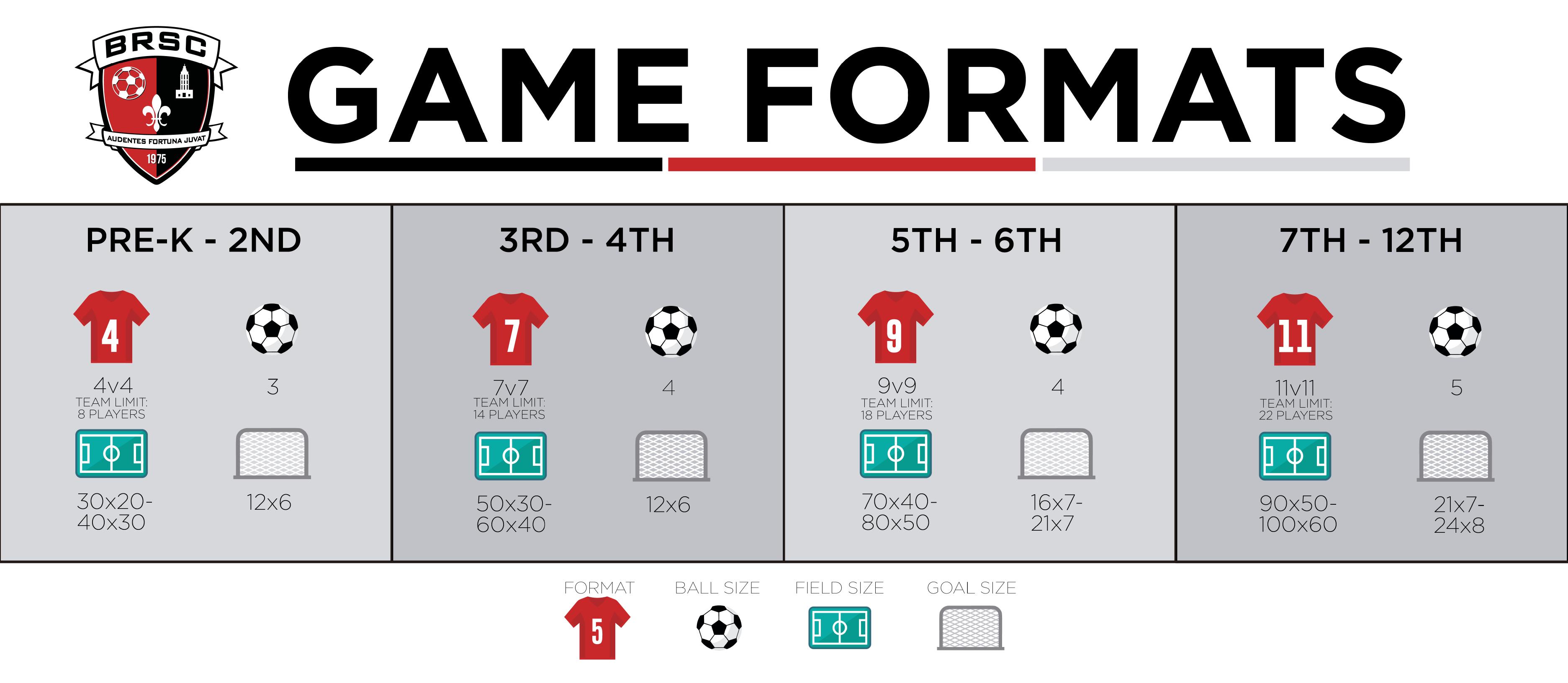 BRSC Game Formats